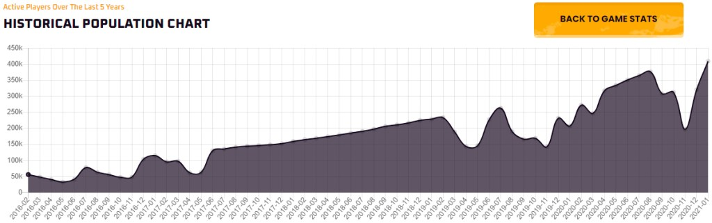 Maplestory Number of Players In The Last 5 Years