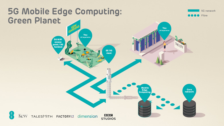 Green Planet - EE 5G