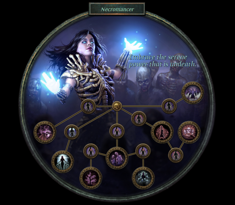 Necromancer Ascendency Skills